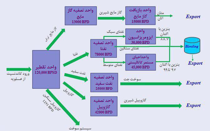 اینفوگرافیک | نمای کلی فرایند پالایشگاه ستاره خلیج فارس