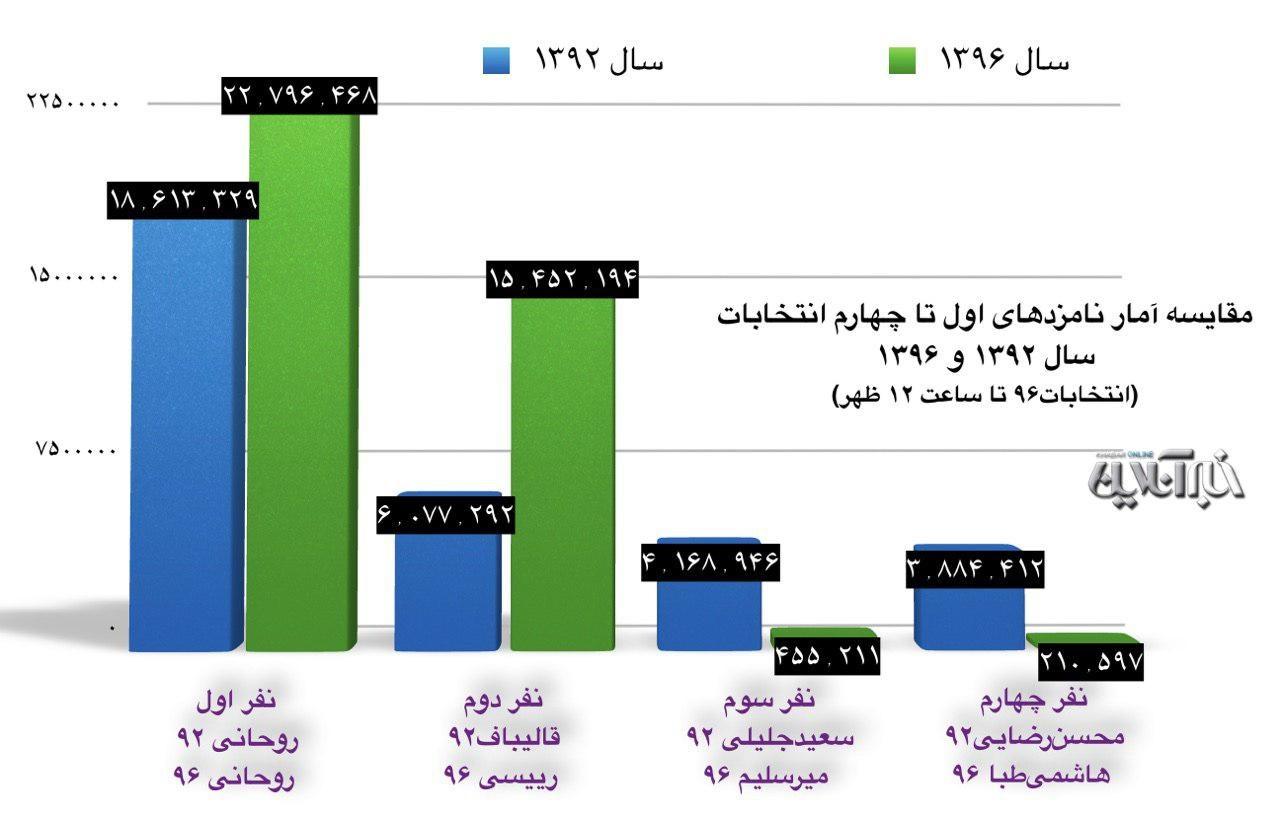 مقایسه آرای انتخابات ریاستجمهوری ۹۲و۹۶ تاکنون/ روحانی رکوردخودش را زد/ رئیسی ۶۰درصد جلوتر ازقالیباف