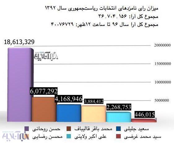 انتخابات ۹۶، تمام نشده، رکورد ۹۲ را شکست