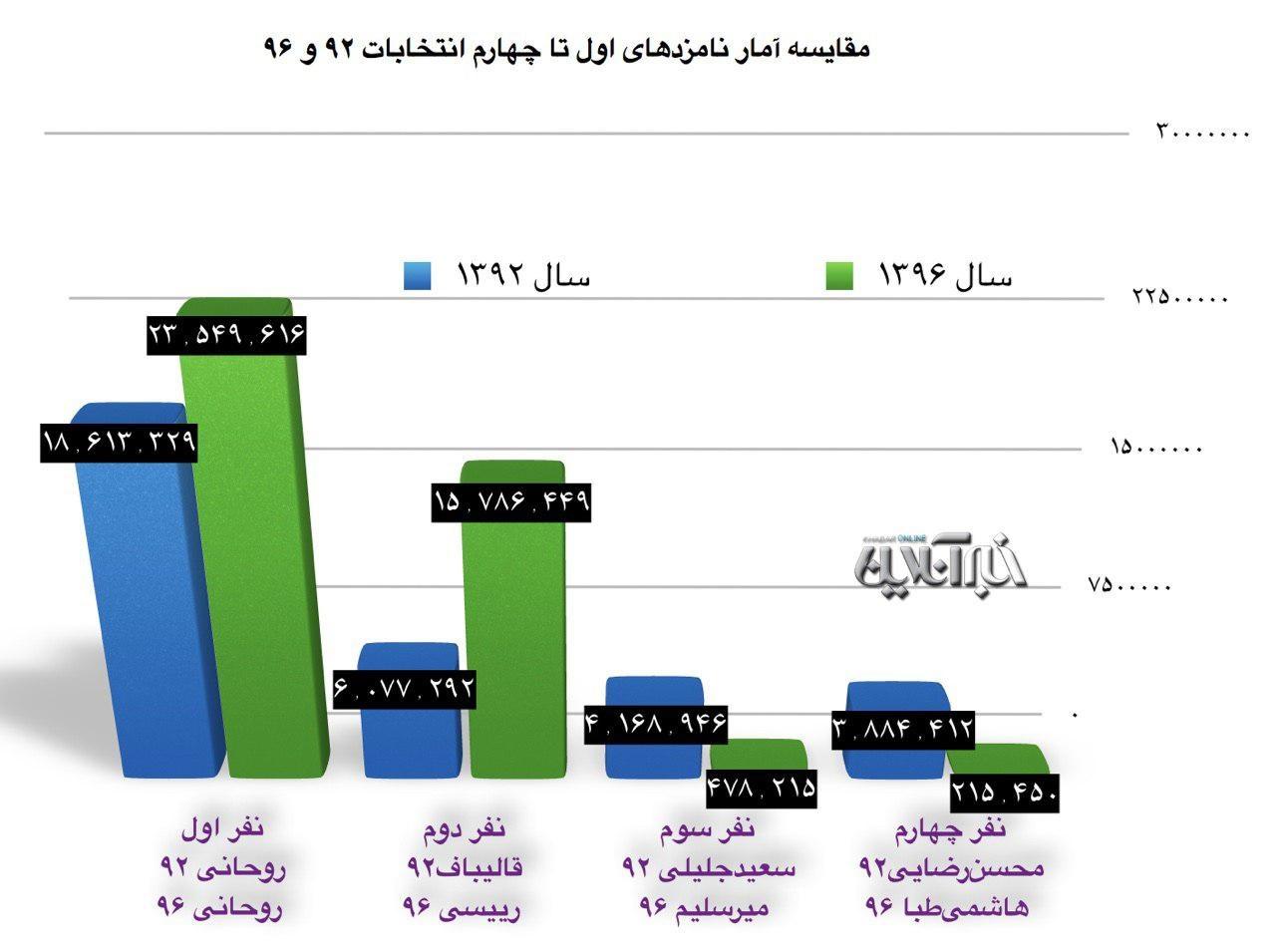 مقایسه آراء انتخابات ریاستجمهوری ۹۲و۹۶/ رئیسی ۲.۵ برابر قالیباف رأی آورد/ روحانی رکورد خودش را زد