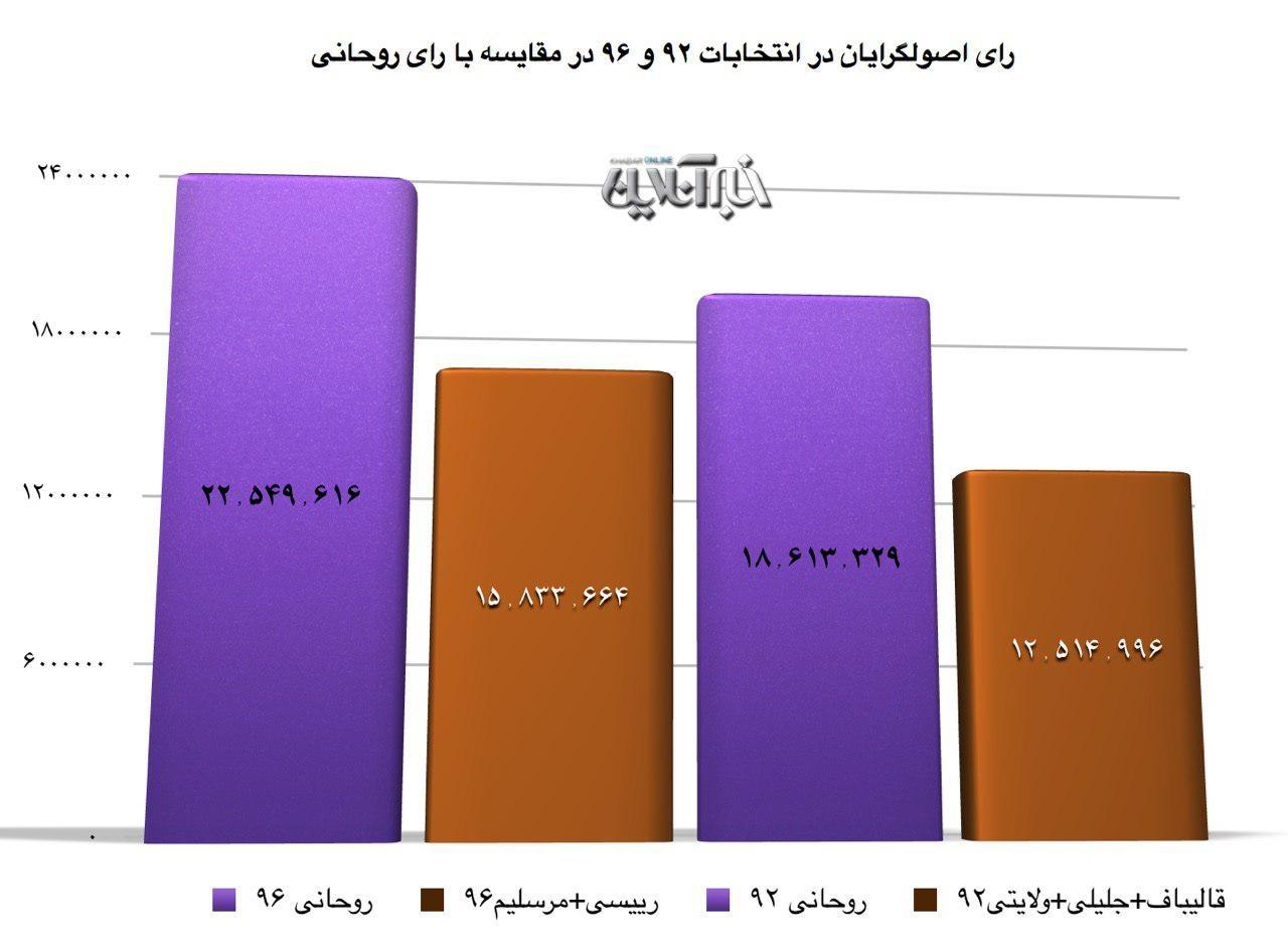 مقایسه رفتگر با آفتاب مقایسه رای روحانی با رئیسی و میرسلیم/ پیروزی همیشگی روحانی ...