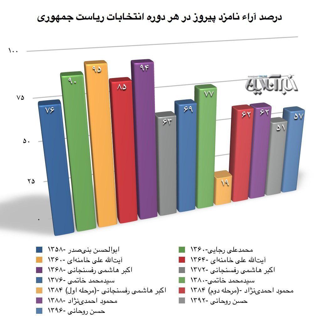 آیتالله خامنهای؛ رکورددار بالاترین درصد رأی در انتخابات ریاست جمهوری/ آیتالله هاشمی در جایگاه دوم