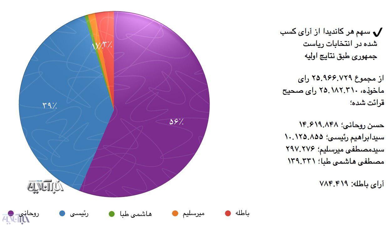 مقایسه رفتگر با آفتاب مقایسه رای روحانی با رئیسی و سایر رقبا/ رئیسی و روحانی چند ...