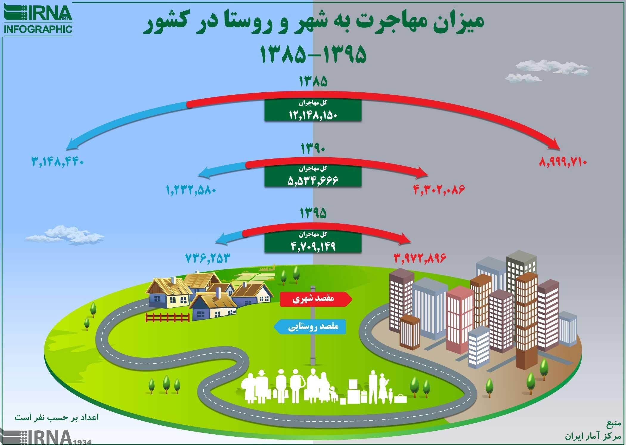 اینفوگرافیک   وضعیت مهاجرت به شهر و روستا در یک دهه گذشته