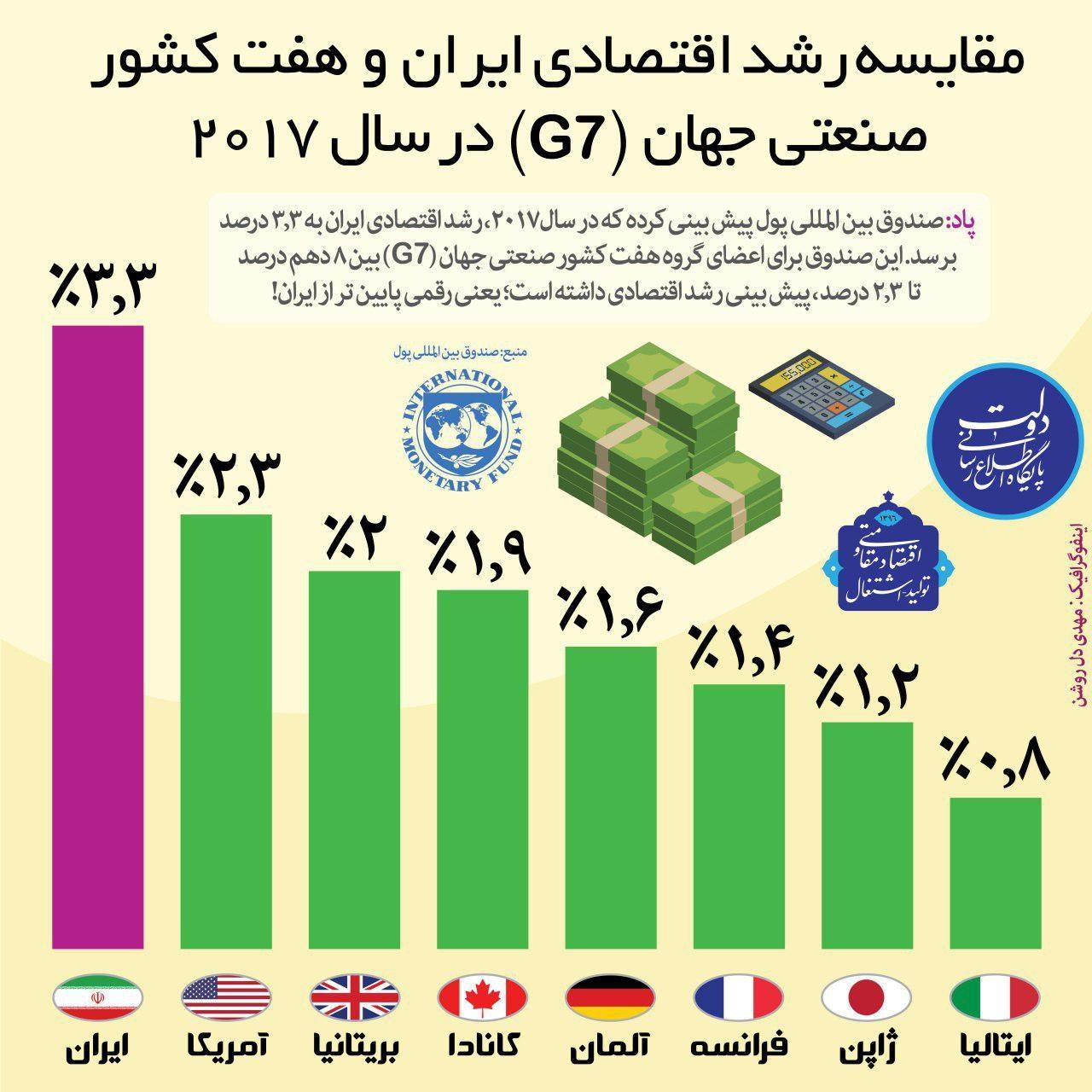 اینفوگرافیک | مقایسه رشد اقتصادی ایران و هفت کشور صنعتی جهان در سال  ۲۰۱۷