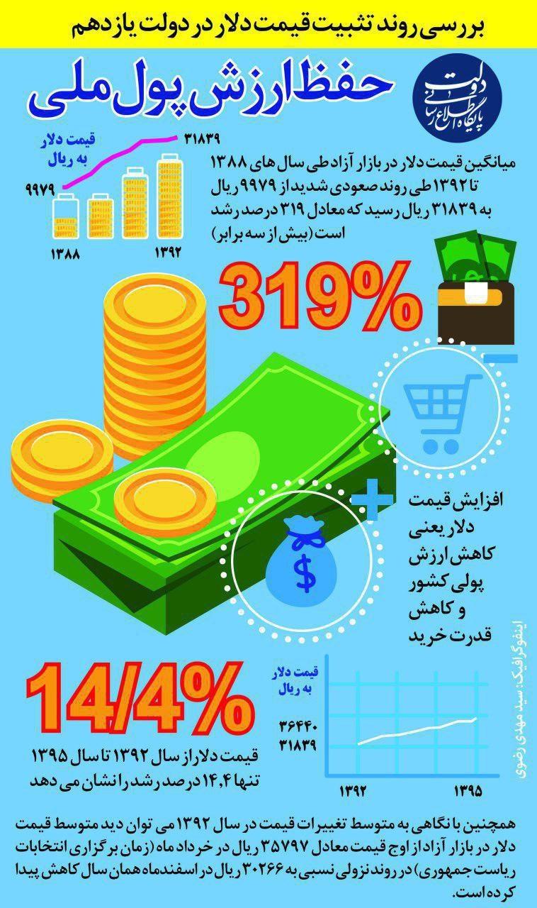 اینفوگرافیک   ارزش پول ملی در دولت روحانی چگونه حفظ شد؟