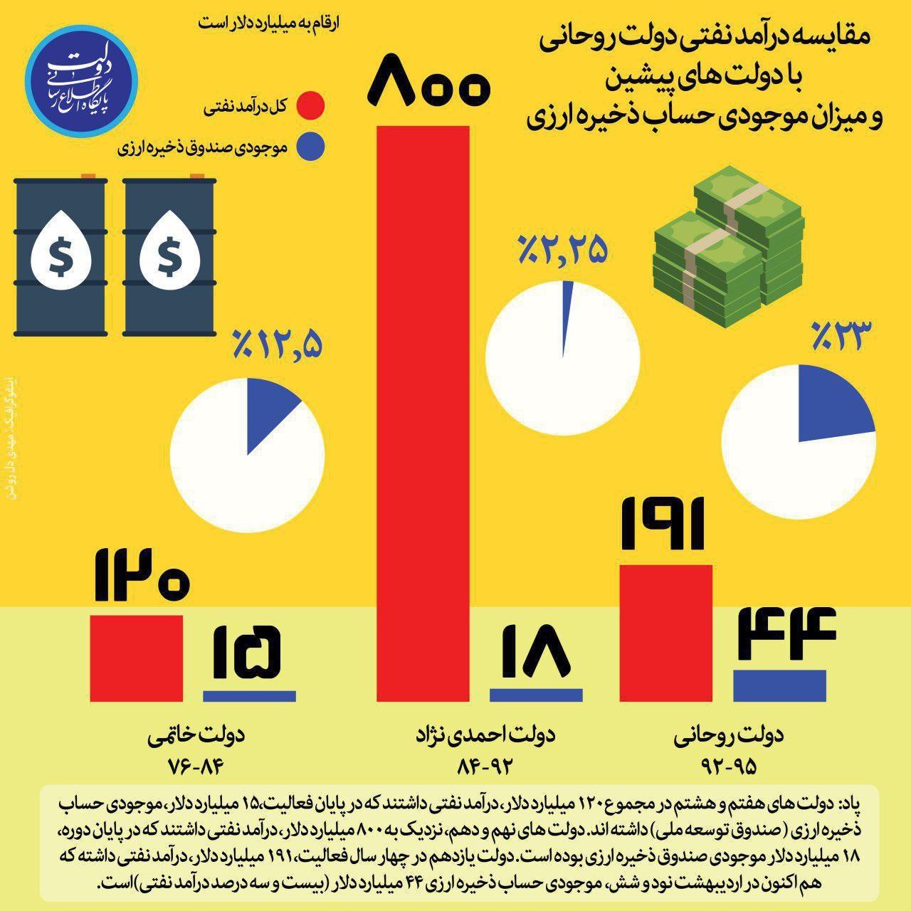 اینفوگرافیک   مقایسه درآمد نفتی و موجودی حساب ذخیره ارزی دولت روحانی با دولتهای پیشین