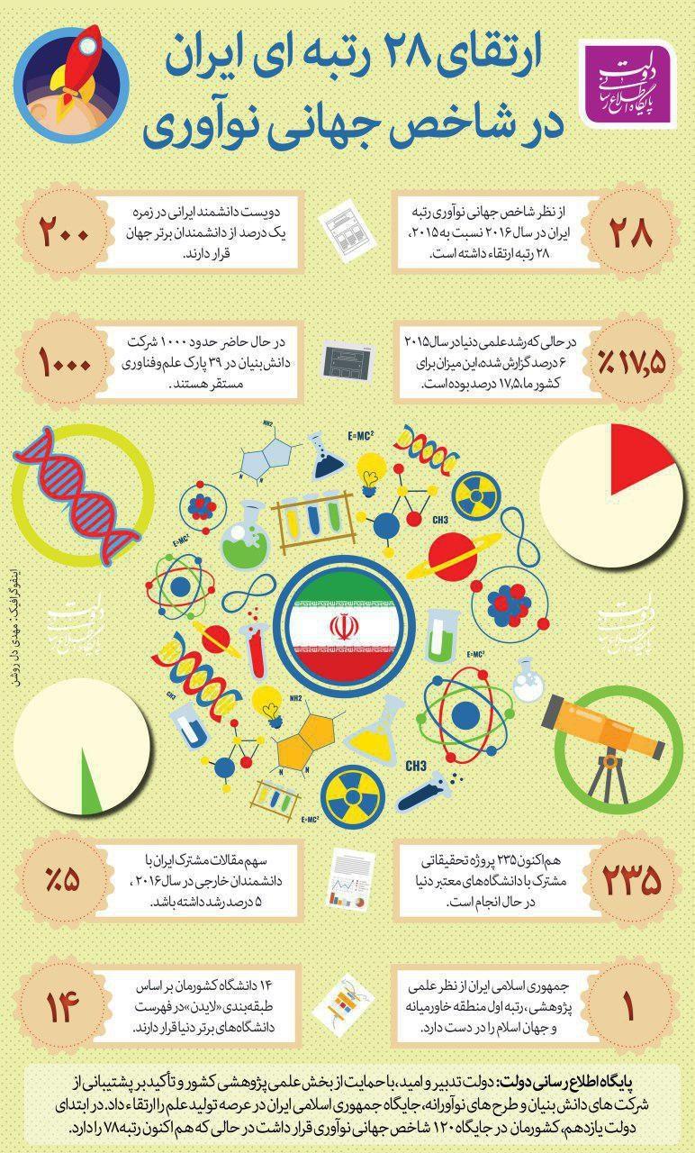 اینفوگرافیک | ارتقای ۲۸ رتبهای شاخص جهانی نوآوری در دولت روحانی