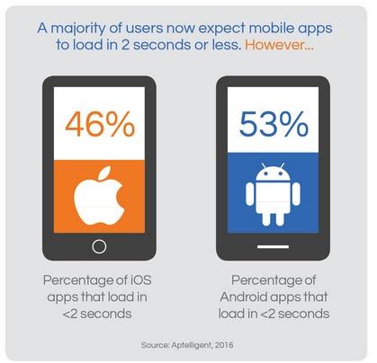 چند اپلیکیشن دانلود شده روی گوشی خود نگه میدارید؟/ اینفوگرافیک
