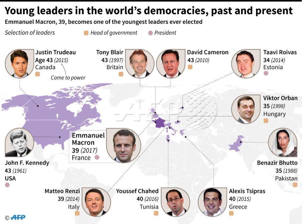 اینفوگرافیک   با جوانترین رهبران کشورها آشنا شوید