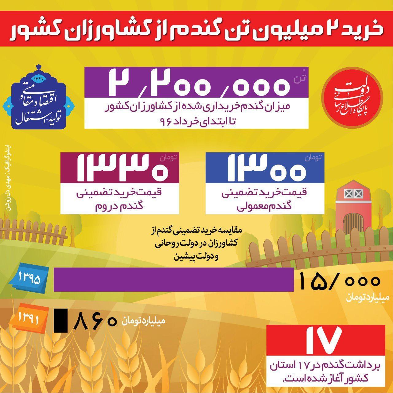 اینفوگرافیک   مقایسه خرید تضمینی گندم از کشاورزان در دولت روحانی و دولت پیشین