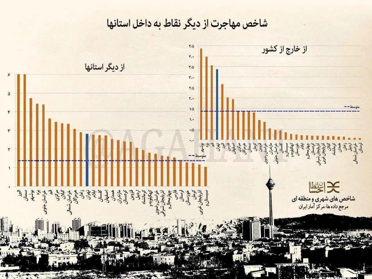اینفوگرافیک   بوشهر در صدر مهاجر پذیرهای کشور