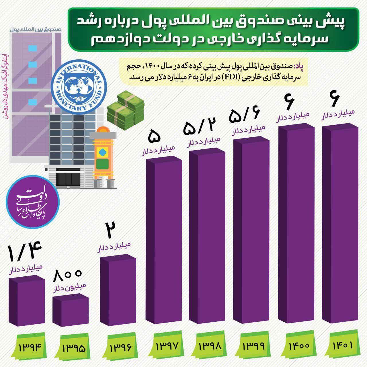 اینفوگرافیک | پیشبینی صندوق بینالمللی پول درباره رشد سرمایهگذاری خارجی در دولت دوازدهم