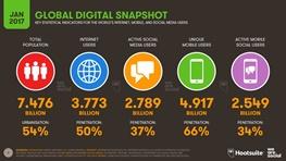 ۵ میلیارد نفر از مردم جهان از موبایل استفاده میکنند و ۳.۸ میلیارد نفر از اینترنت