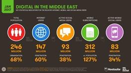 جدیدترین آمار دیجیتالی شدن مردم خاورمیانه با ۱۴۷ میلیون کاربر اینترنت