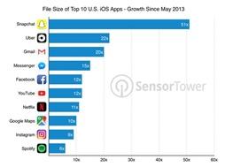معضلی به نام چاقشدن اپلیکیشنهای محبوب روی آیاواس