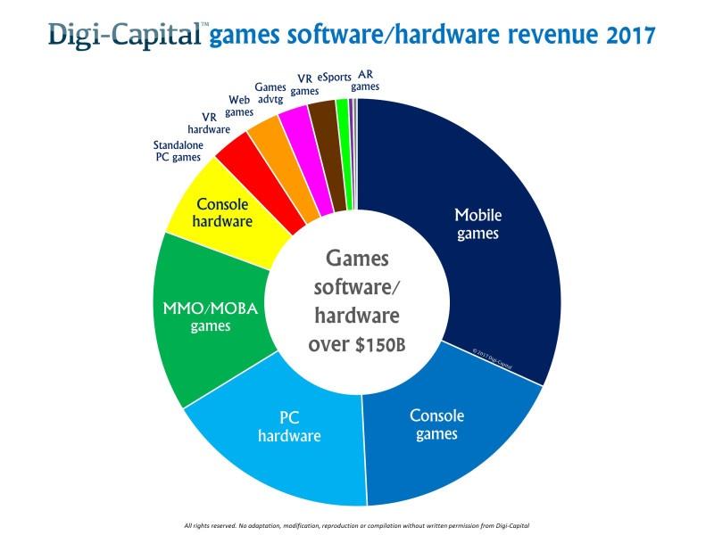 درآمد ۱۵۰ میلیارد دلاری نرمافزار/ سختافزار گیم در سال ۲۰۱۷