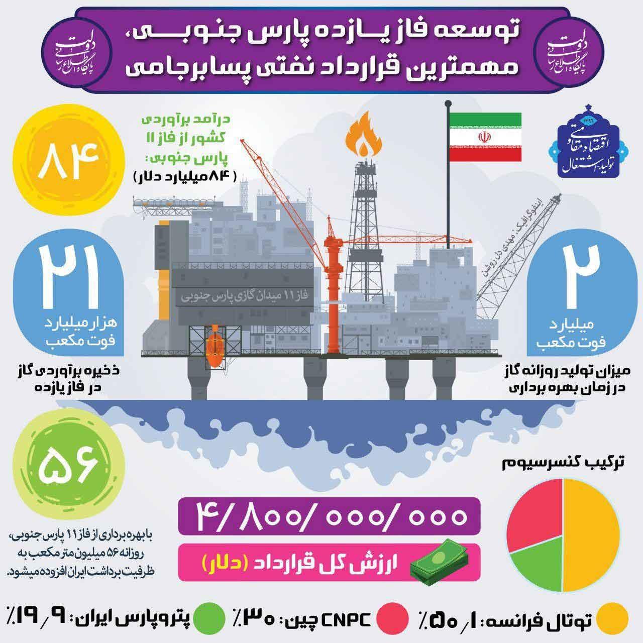 اینفوگرافیک | نگاهی به مهمترین قرارداد نفتی بعد از برجام