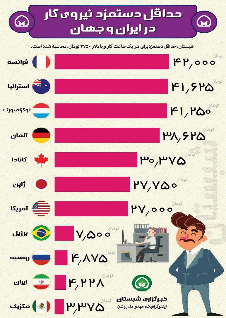 اینفوگرافیک | حداقل دستمزد نیروی کار در ایران و جهان