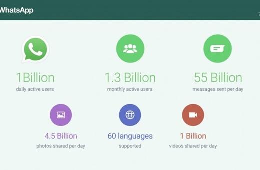 لشکر ۱ میلیاردی کاربران فعال روزانه واتساَپ