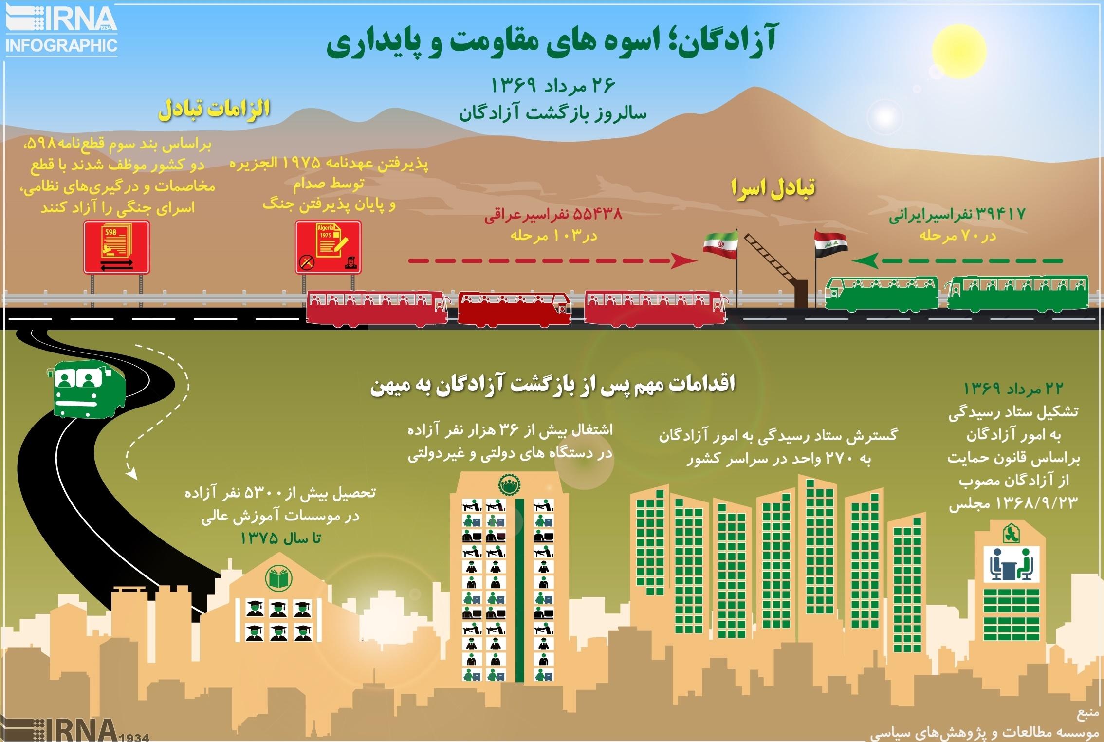 اینفوگرافیک | تبادل اسرای ایرانی و عراقی اینگونه انجام شد