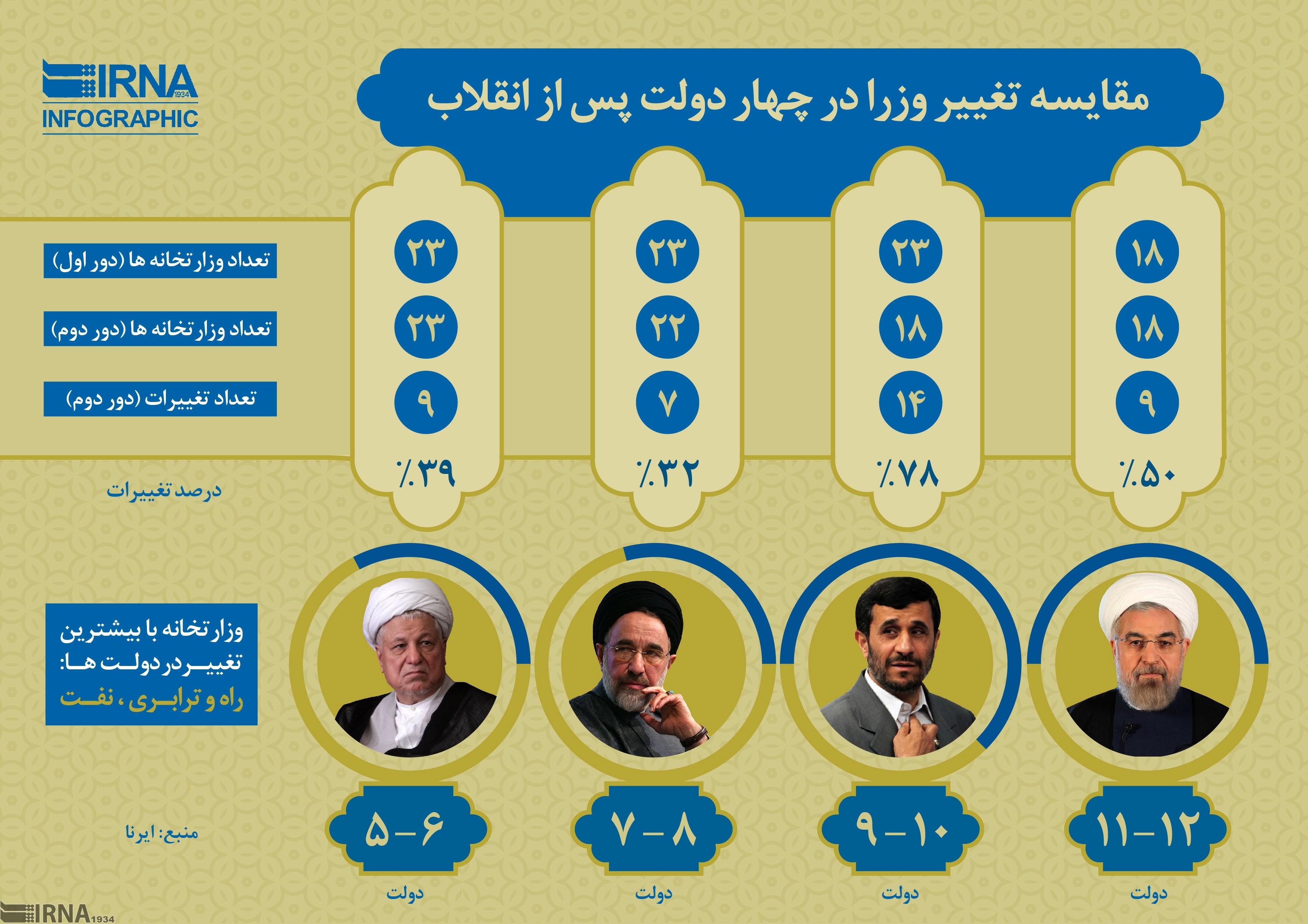 اینفوگرافیک   مقایسه تغییر وزرا در چهار دولت پس از انقلاب