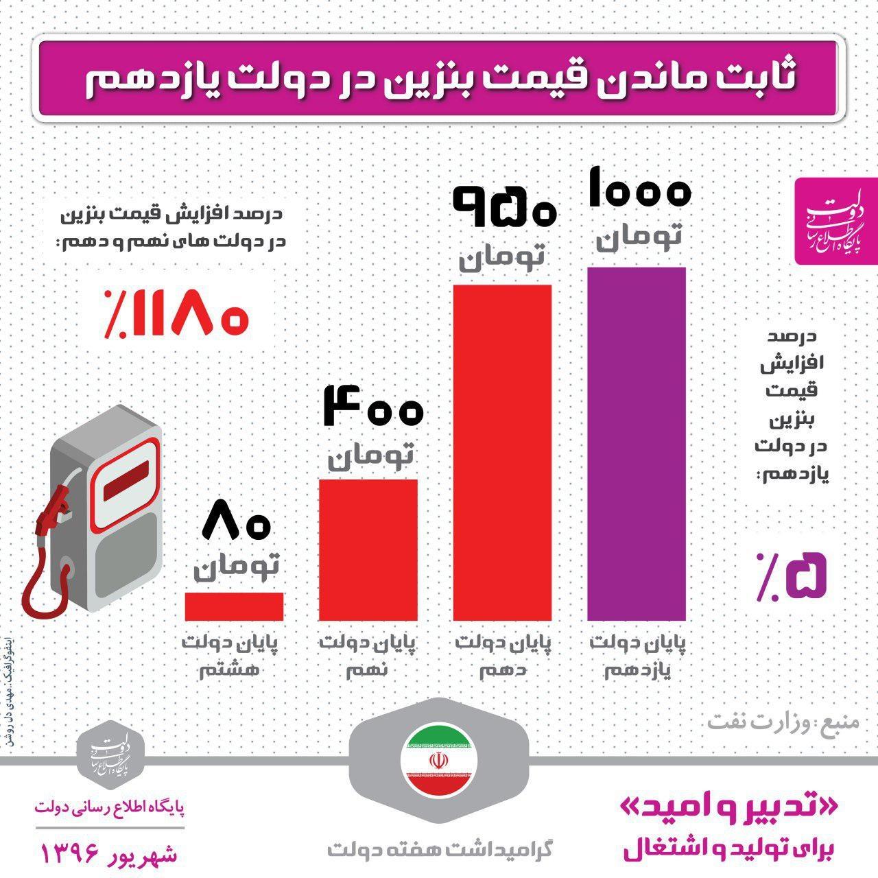اینفوگرافیک   مقایسه قیمت بنزین در دولت ۳ دولت گذشته